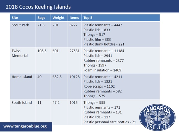 Cocos Keeling Island totals see tangaroablue.org for numbers