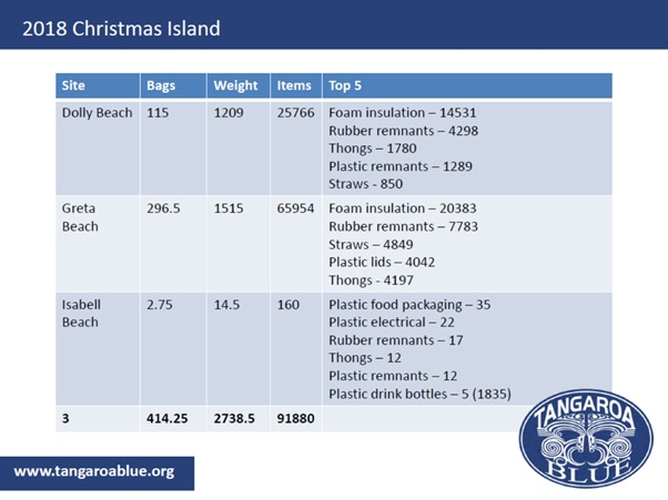 Christmas Island Totals